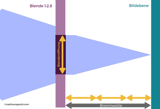 Grafik Blendenzahl 2.8 Objektiv Bildebene