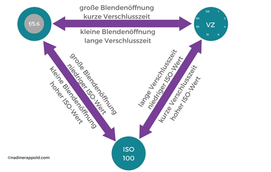 Grafik Blende ISO Verschlusszeit Belichtungsdreieck