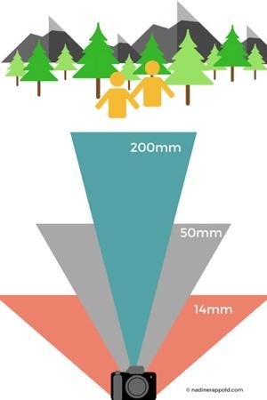 Kamera Objektive Guide Grafik Brennweite Bildwinkel