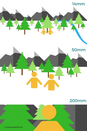 Kamera Objektive Guide Grafik Bildwinkel Weitwinkel Standard Tele Objektiv