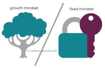Resilienz innere Widerstandsfähgikeit stärken Growth mindset versus fixed mindset