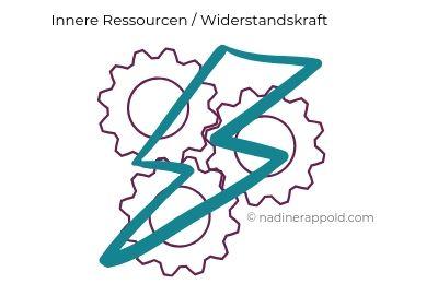 Resilienz Innere Ressourcen : Widerstandskraft