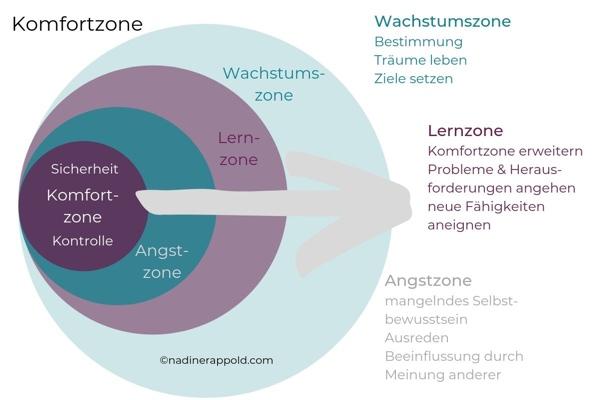 Grafik Komfortzone verlassen