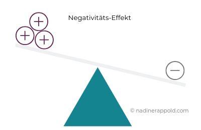 Resilienz innere Widerstandsfähigkeit Negativitäts-Effekt